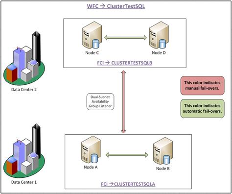 sql server cluster architecture diagram how to configure sql server 2012 alwayson part 1 of 7