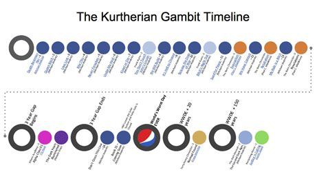 release the dogs of war the kurtherian gambit volume 10 books kurtherian gambit series timeline s kurtherian news