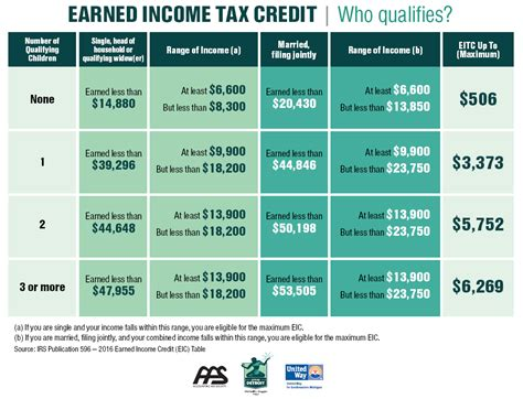 Earned Income Credit Tax Table by Earned Income Chart 2017 Pdf