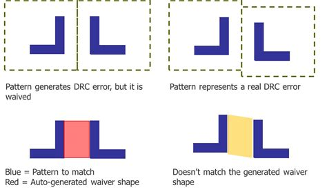 pattern matching tester pattern matching in design verification 171 design with calibre