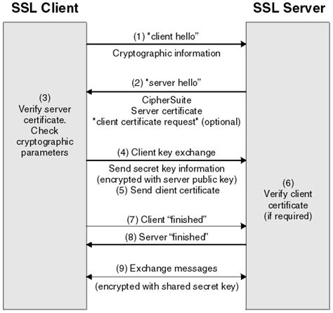 ssl working with diagram an overview of the ssl or tls handshake