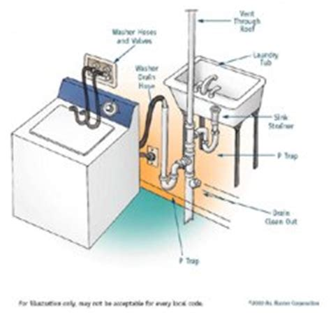 How To Install Washing Machine Plumbing by Washing Machine Discharge Change Homeimprovement