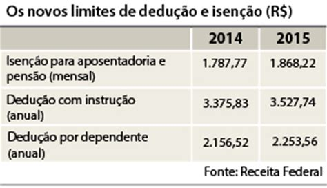 tabela carne leao 2016 parlamentares analisam corre 231 227 o da tabela do imposto de