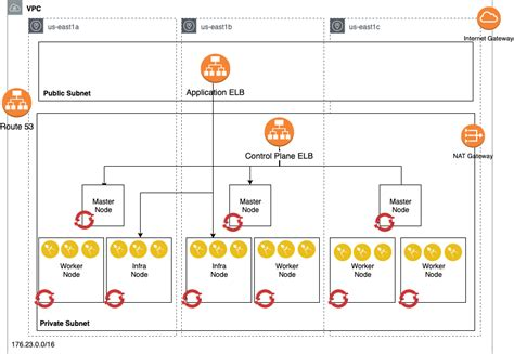 run red hat openshift version   amazon web services