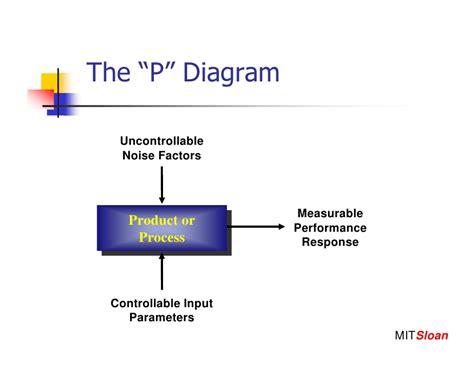 taguchi diagram application of taguchi robust design to the optimization