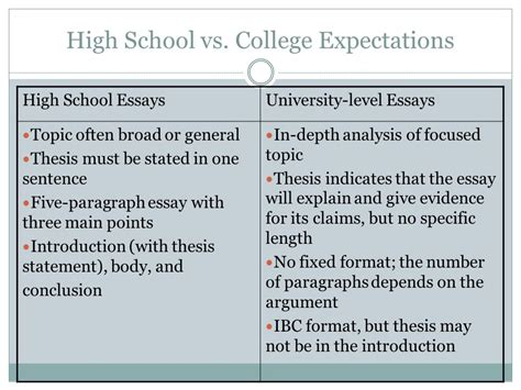 Top School Essay Exles by College Level Thesis Statement Exles 28 Images 20