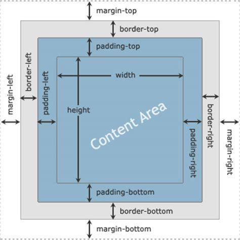 tutorial css box model understanding css box modal tutorial republic