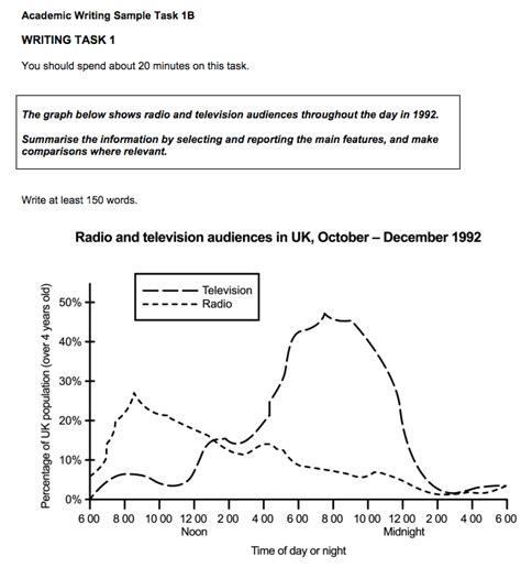 Essay Ielts Academic Writing by Ielts Academic Writing Essay Topics