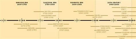 beethoven biography timeline great composers artsalive ca music