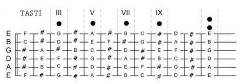 lettere note chitarra chitarra studio manico wikibooks manuali e libri di