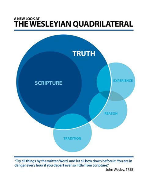 wesleyan quadrilateral diagram when god sighs a new look at wesley s quadrilateral