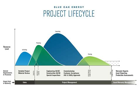 pmbok project cycle diagram solar project lifecycle blue oak energy