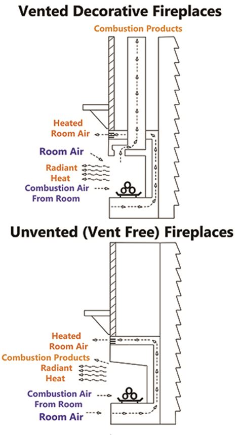 Vent Free Vs Vented Gas Fireplace by 24 In Vent Free Propane Gas Fireplace Logs Insert Adjustable Height Ebay