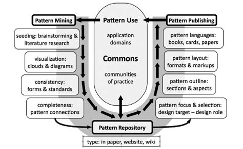 pattern language list of patterns patterns of commoning the commons strategies group