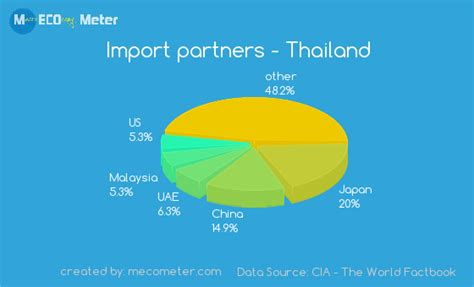 Kaos Import Thailand Mapa 3 major imports and exports of thailand pictures to pin on