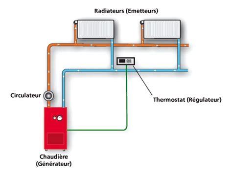 chaudiere a granulé de bois 308 chauffage central 224 eau chaude chauffage durable et