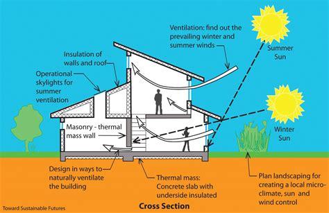 passive solar home design checklist complete home december 2011