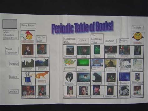 Periodic Table Project Ideas by How To Make A Periodic Table On Microsoft Excel 1000