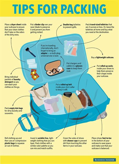 best way to pack a suitcase diagram the best way to pack a suitcase lifehacker australia