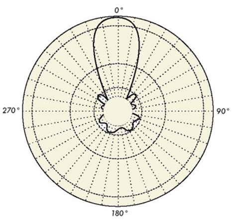 pattern theory llc wireless networking radiation pattern