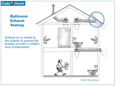 bathroom exhaust fan venting options venting a bathroom 28 images how to plumb a basement