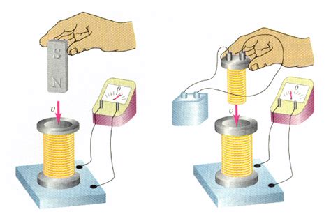 electrical induction wiki faraday s discovering the world