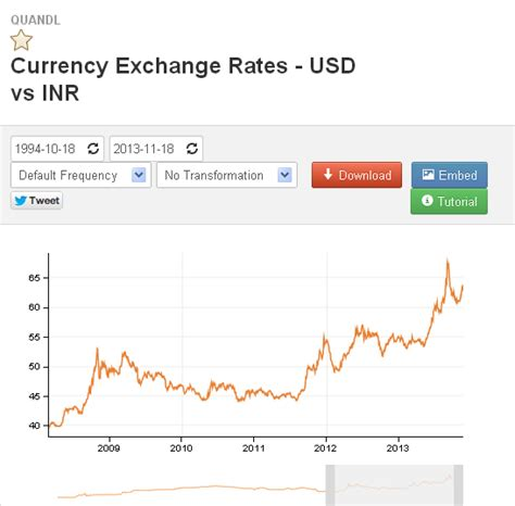 currency converter of india currency exchange rate usd vs inr