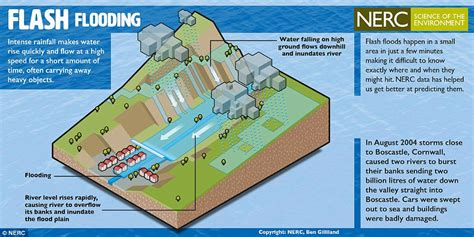 flood diagram rescued by helicopter as flood hits cornish