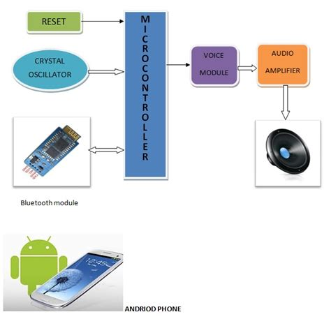 android voice android mobile controlled voice guider thesis 123thesis 123