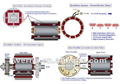 diode rotor generator brushless ac alternator diode is a rotor 28 images