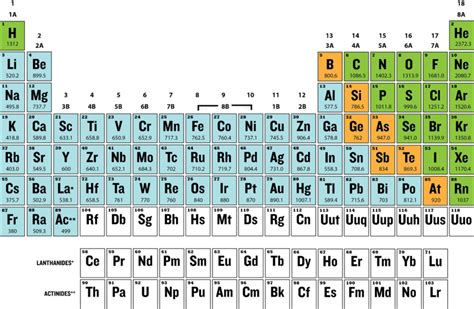 printable periodic table with ionization energy periodic trends ck 12 foundation