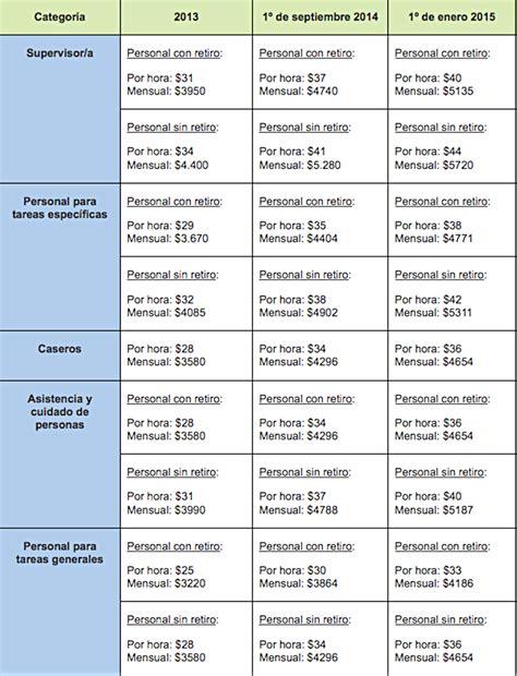 sueldos servicio domestico 2016 argentina newhairstylesformen2014 bps uruguay servicio domestico aumento salarial 2015