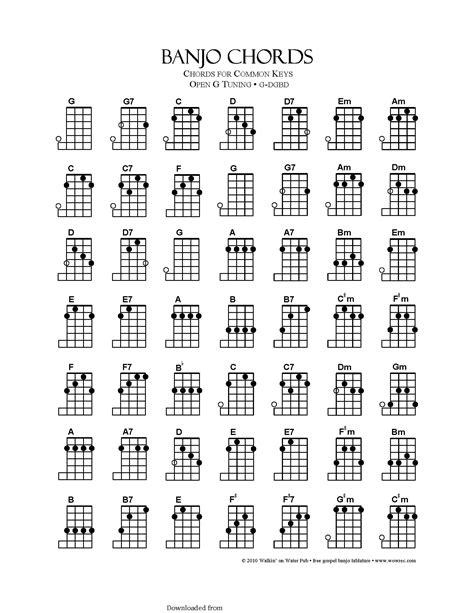banjo chord chart template banjo chord chart template oursearchworld