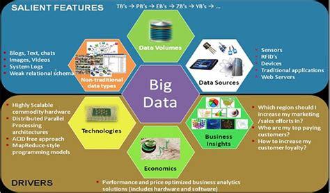 big data links