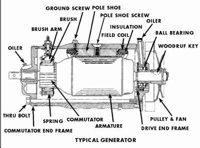 working principle  alternator  electrical portal