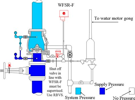 pipe sprinkler system diagram switch wiring diagram get free image about