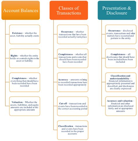 5 Audit Assertions by Audit Assertions Guide Of The Different Assertions In