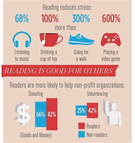 most likely to score books beneficiary reading stats benefits of reading