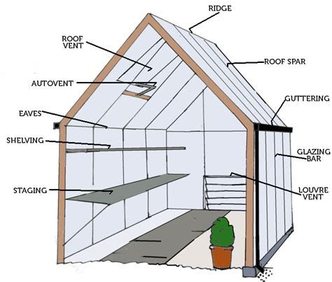 Build An A Frame House greenhouse infographic the enduring gardener