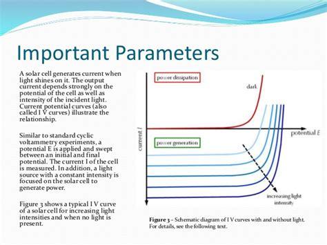 series resistance measurements of nanostructured solar cells dye solar cells basic principles and measurements