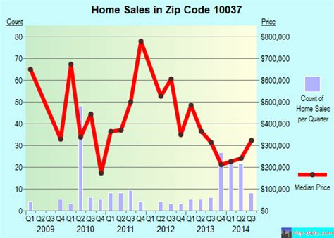 new york ny zip code 10037 real estate home value