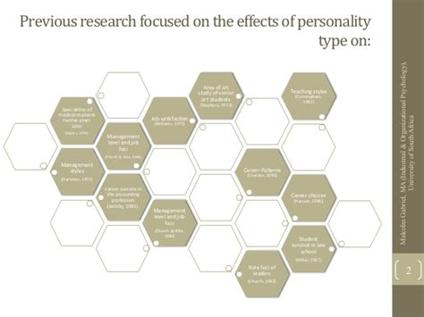 Duel Mba Ma Industrial Organizational Psychology by Personality Type As Predictor Of Team Roles