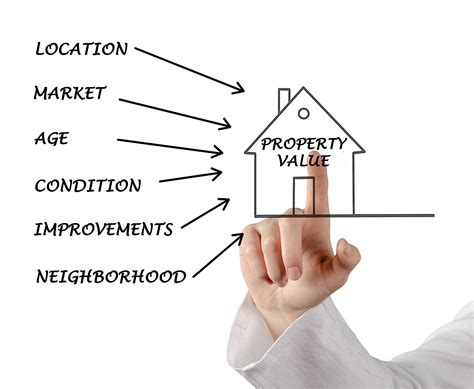 property value estimator how investors should calculate