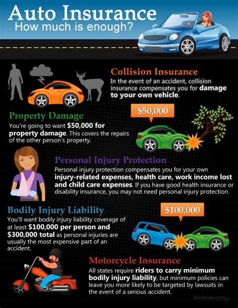 how much is insurance how much car insurance do you need car insurance guidebook