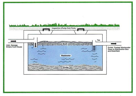 diagram of a septic tank septic systems