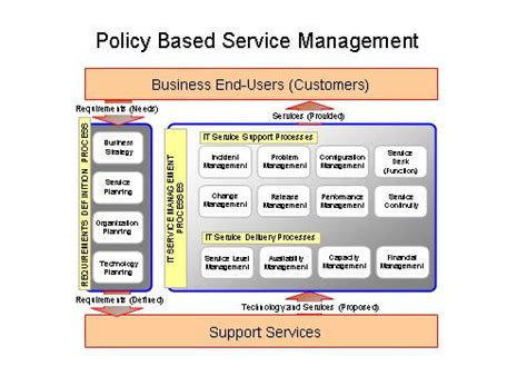 Mba Service Management Meaning by The Value Of Policy Based It Service Management Www