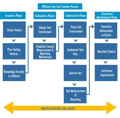 test pattern validation user guide services gt testing validation