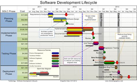 software development timeline template wedding day timeline worksheet abitlikethis