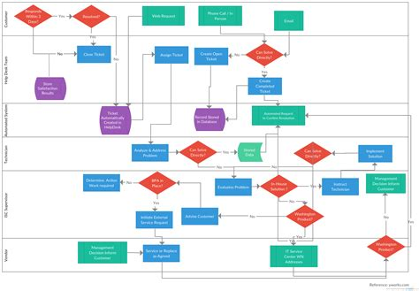 helpdesk or help desk help desk system flowchart exle that can be