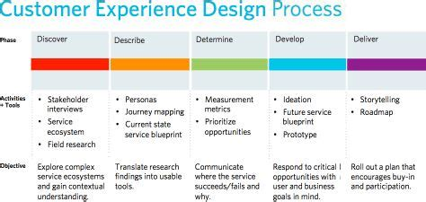 customer experience diagram customer experience design process cooper ux process